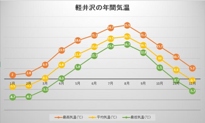 軽井沢の年間気温変化