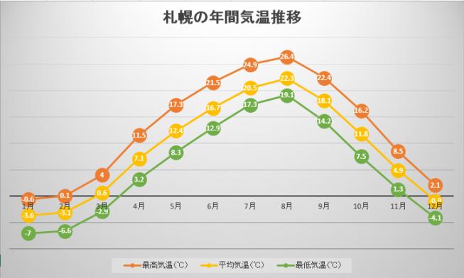 札幌の年間気温変化