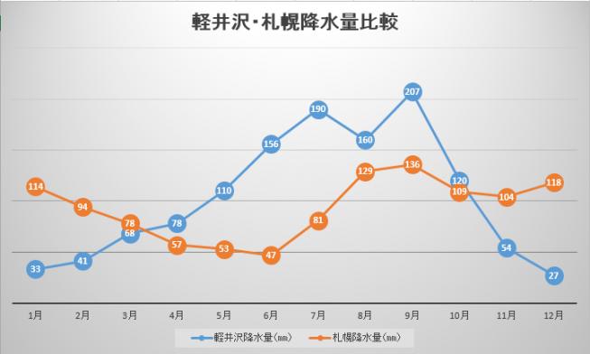 軽井沢・札幌の年間降水量比較