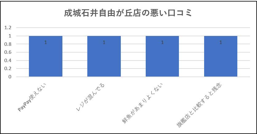 成城石井自由が丘店の悪い口コミグラフ