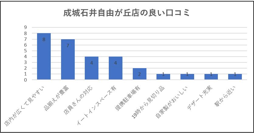 成城石井自由が丘店の良い口コミグラフ